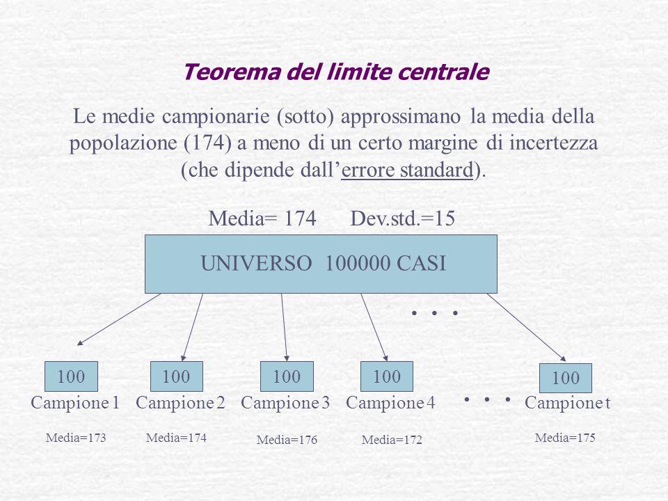Teorema del limite centrale UNIVERSO 100000 CASI Campione 1Campione 2Campione 3Campione 4Campione t... 100... Media=173Media=174 Media=176 Media=172 M