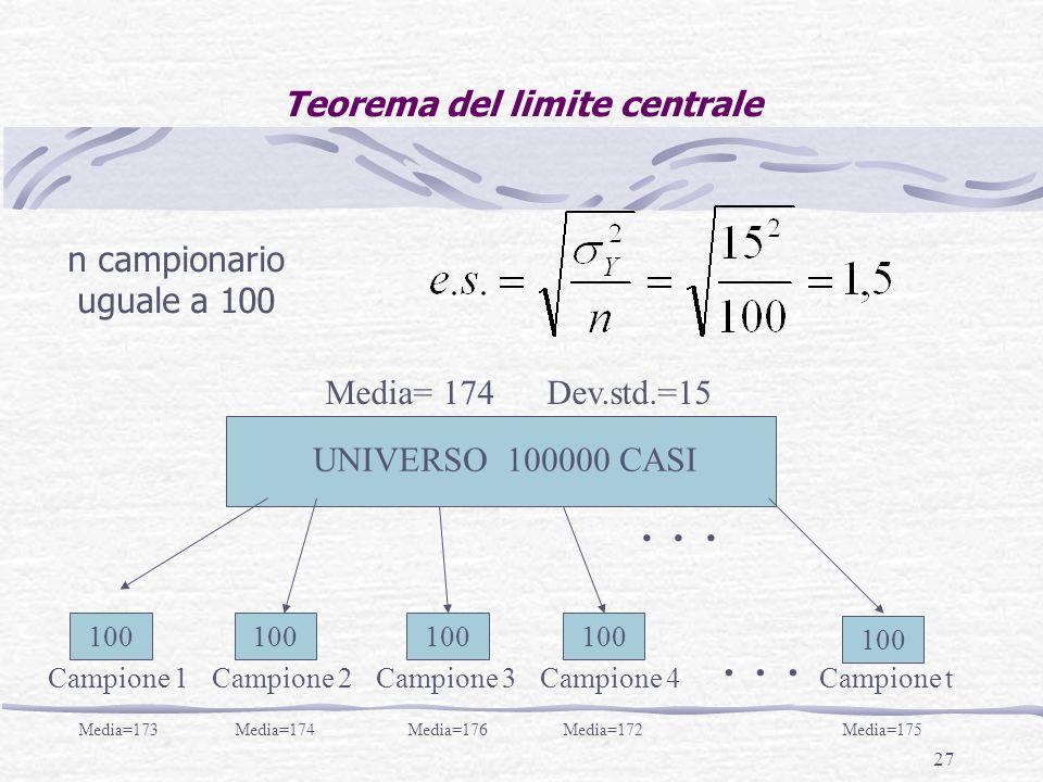 27 Teorema del limite centrale UNIVERSO 100000 CASI Campione 1Campione 2Campione 3Campione 4Campione t... 100... Media=173Media=174Media=176Media=172M