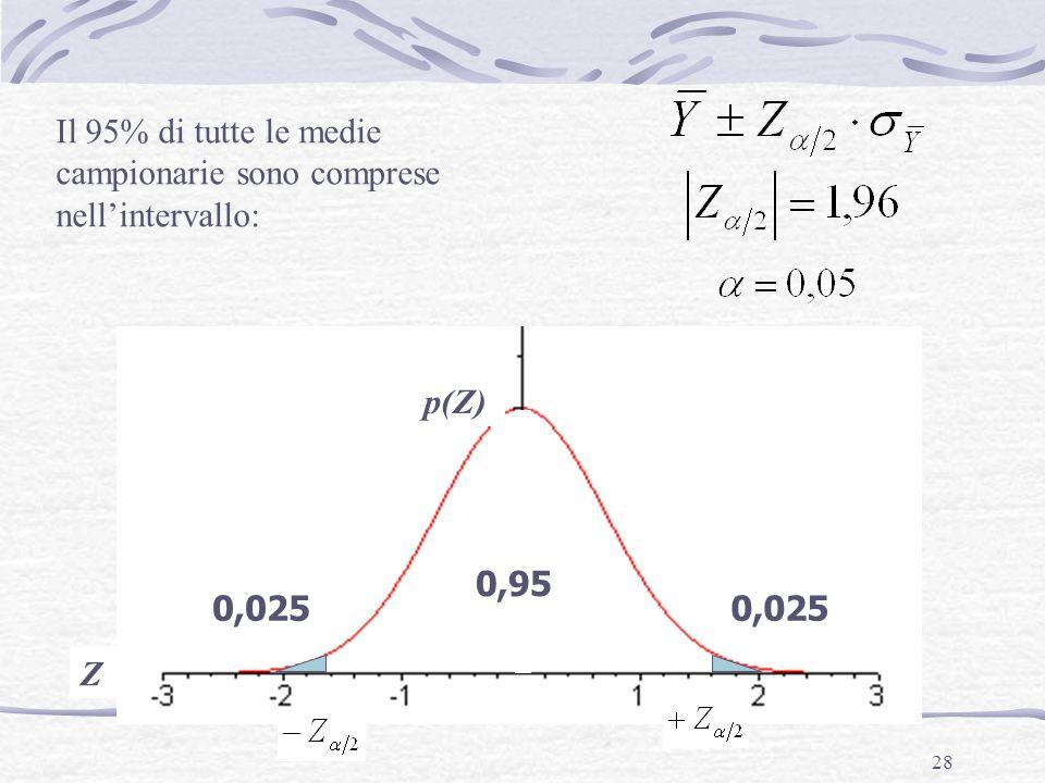 28 Z 0,95 0,025 Il 95% di tutte le medie campionarie sono comprese nell'intervallo: p(Z)