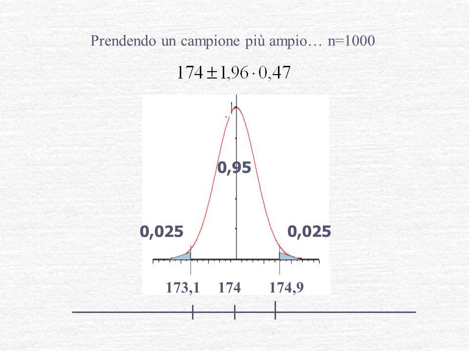 0,95 0,025 Prendendo un campione più ampio… n=1000 174174,9173,1