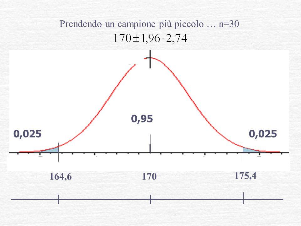 170 175,4 164,6 0,95 0,025 Prendendo un campione più piccolo … n=30