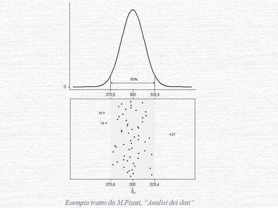 """Esempio tratto da M.Pisati, """"Analisi dei dati"""""""