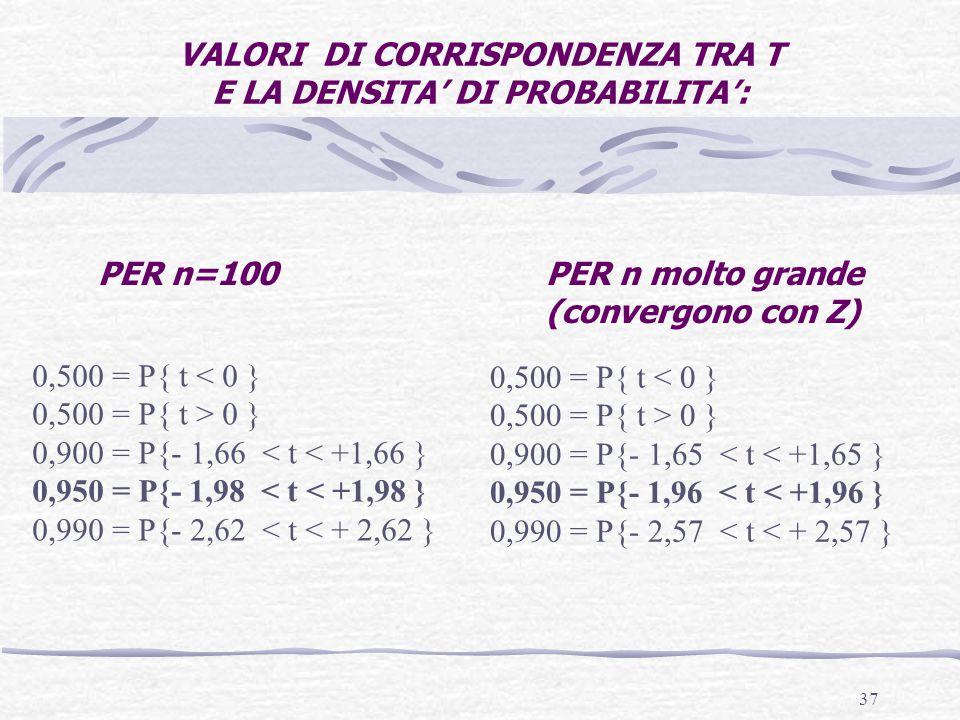 37 VALORI DI CORRISPONDENZA TRA T E LA DENSITA' DI PROBABILITA': 0,500 = P{ t < 0 } 0,500 = P{ t > 0 } 0,900 = P{- 1,66 < t < +1,66 } 0,950 = P{- 1,98 < t < +1,98 } 0,990 = P{- 2,62 < t < + 2,62 } 0,500 = P{ t < 0 } 0,500 = P{ t > 0 } 0,900 = P{- 1,65 < t < +1,65 } 0,950 = P{- 1,96 < t < +1,96 } 0,990 = P{- 2,57 < t < + 2,57 } PER n=100PER n molto grande (convergono con Z)