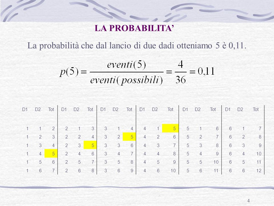 4 LA PROBABILITA' La probabilità che dal lancio di due dadi otteniamo 5 è 0,11. D1D2TotD1D2TotD1D2TotD1D2TotD1D2TotD1D2Tot 112213314415516617 12322432