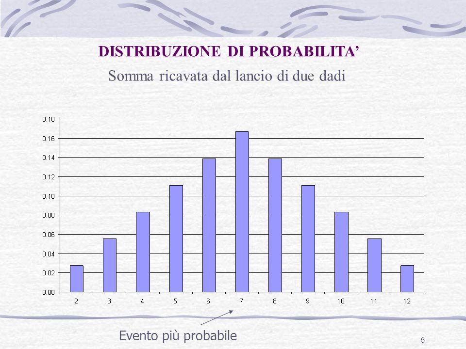 6 DISTRIBUZIONE DI PROBABILITA' Somma ricavata dal lancio di due dadi Evento più probabile