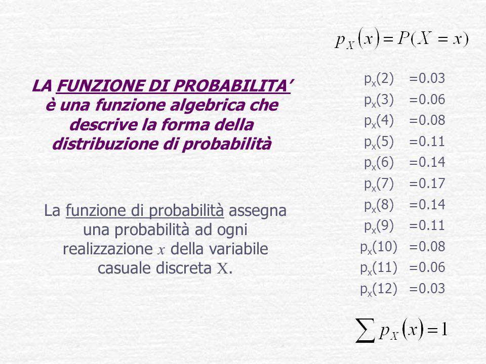 LA FUNZIONE DI PROBABILITA' è una funzione algebrica che descrive la forma della distribuzione di probabilità La funzione di probabilità assegna una probabilità ad ogni realizzazione x della variabile casuale discreta X.