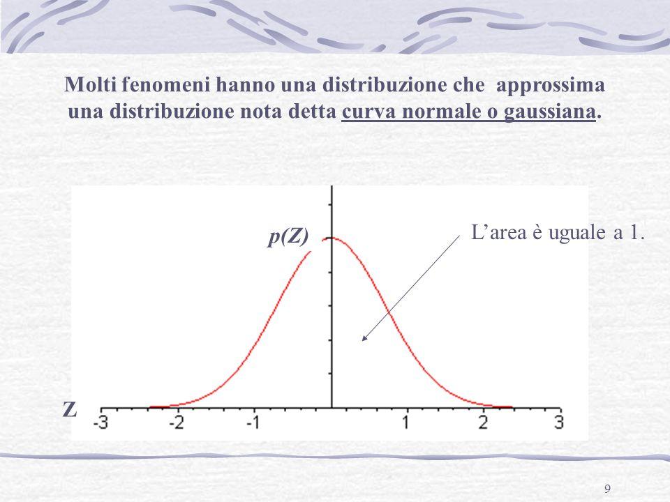 9 Molti fenomeni hanno una distribuzione che approssima una distribuzione nota detta curva normale o gaussiana. Z L'area è uguale a 1. p(Z)