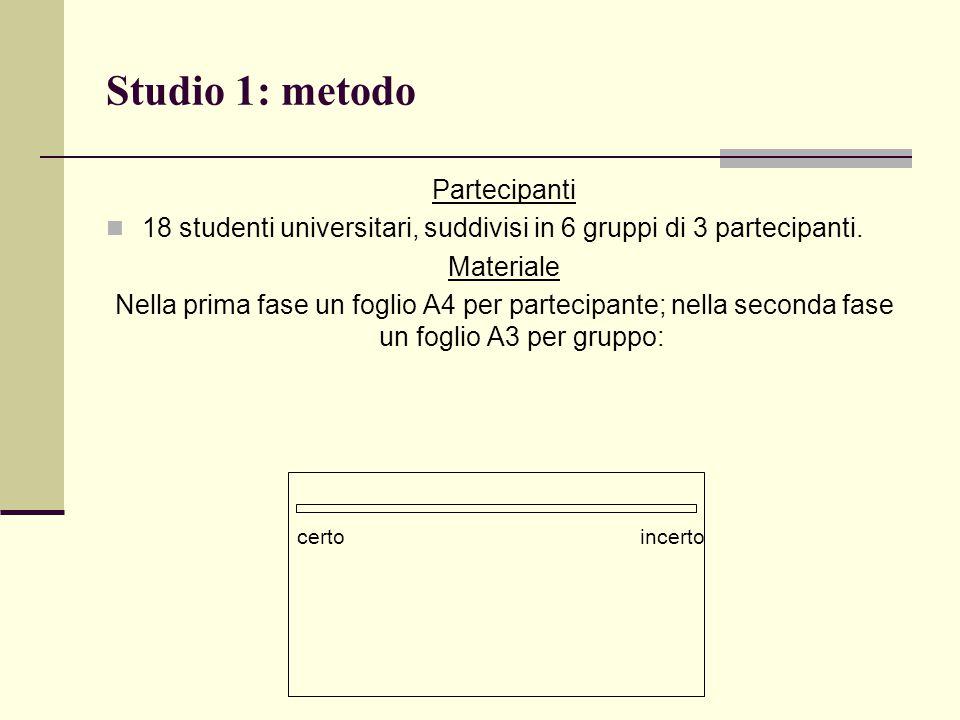 Studio 1: metodo Partecipanti 18 studenti universitari, suddivisi in 6 gruppi di 3 partecipanti. Materiale Nella prima fase un foglio A4 per partecipa