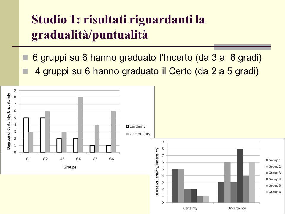 Studio 1: risultati riguardanti la gradualità/puntualità 6 gruppi su 6 hanno graduato l'Incerto (da 3 a 8 gradi) 4 gruppi su 6 hanno graduato il Certo