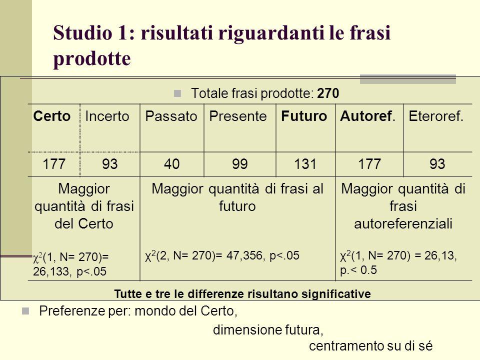 Studio 1: risultati riguardanti le frasi prodotte Totale frasi prodotte: 270 CertoIncertoPassatoPresenteFuturoAutoref.Eteroref. 17793409913117793 Magg