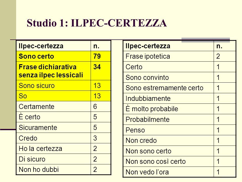 Studio 1: ILPEC-CERTEZZA Ilpec-certezzan. Sono certo79 Frase dichiarativa senza ilpec lessicali 34 Sono sicuro13 So13 Certamente6 È certo5 Sicuramente