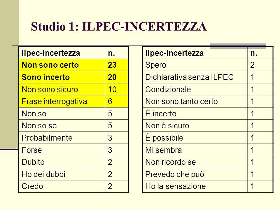 Studio 1: ILPEC-INCERTEZZA Ilpec-incertezzan. Non sono certo23 Sono incerto20 Non sono sicuro10 Frase interrogativa6 Non so5 Non so se5 Probabilmente3