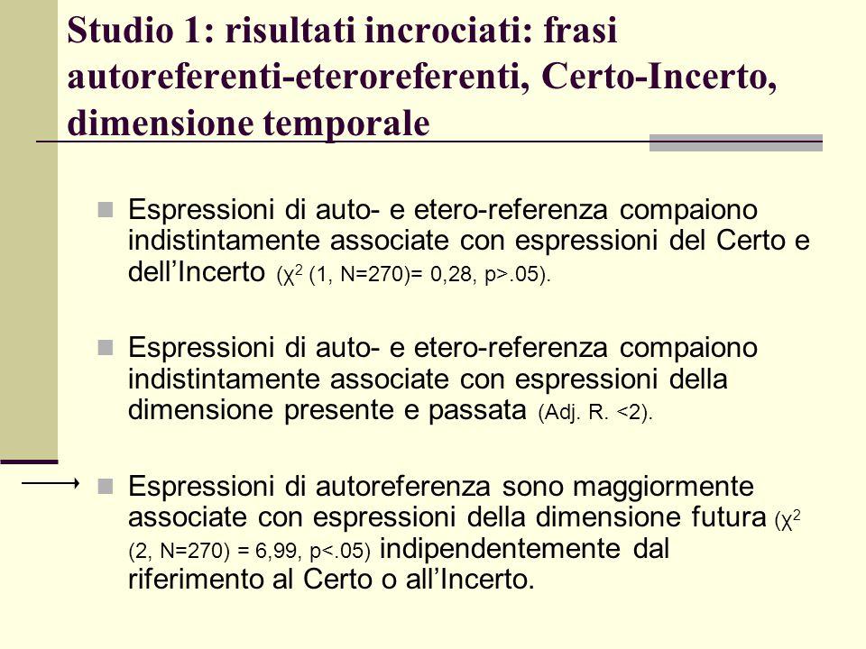 Espressioni di auto- e etero-referenza compaiono indistintamente associate con espressioni del Certo e dell'Incerto (χ 2 (1, N=270)= 0,28, p>.05). Esp