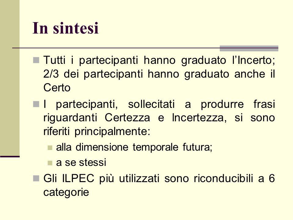 In sintesi Tutti i partecipanti hanno graduato l'Incerto; 2/3 dei partecipanti hanno graduato anche il Certo I partecipanti, sollecitati a produrre fr