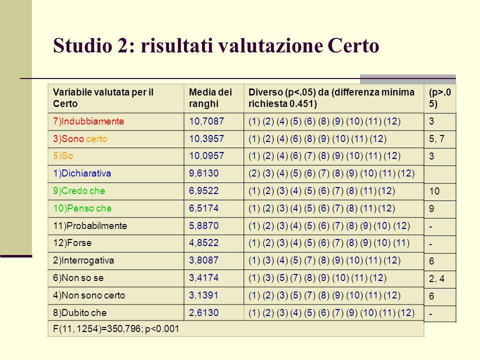 Studio 2: risultati valutazione Certo Variabile valutata per il Certo Media dei ranghi Diverso (p<.05) da (differenza minima richiesta 0.451) 7)Indubb