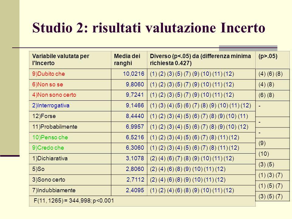 Studio 2: risultati valutazione Incerto Variabile valutata per l'Incerto Media dei ranghi Diverso (p<.05) da (differenza minima richiesta 0.427) 9)Dub
