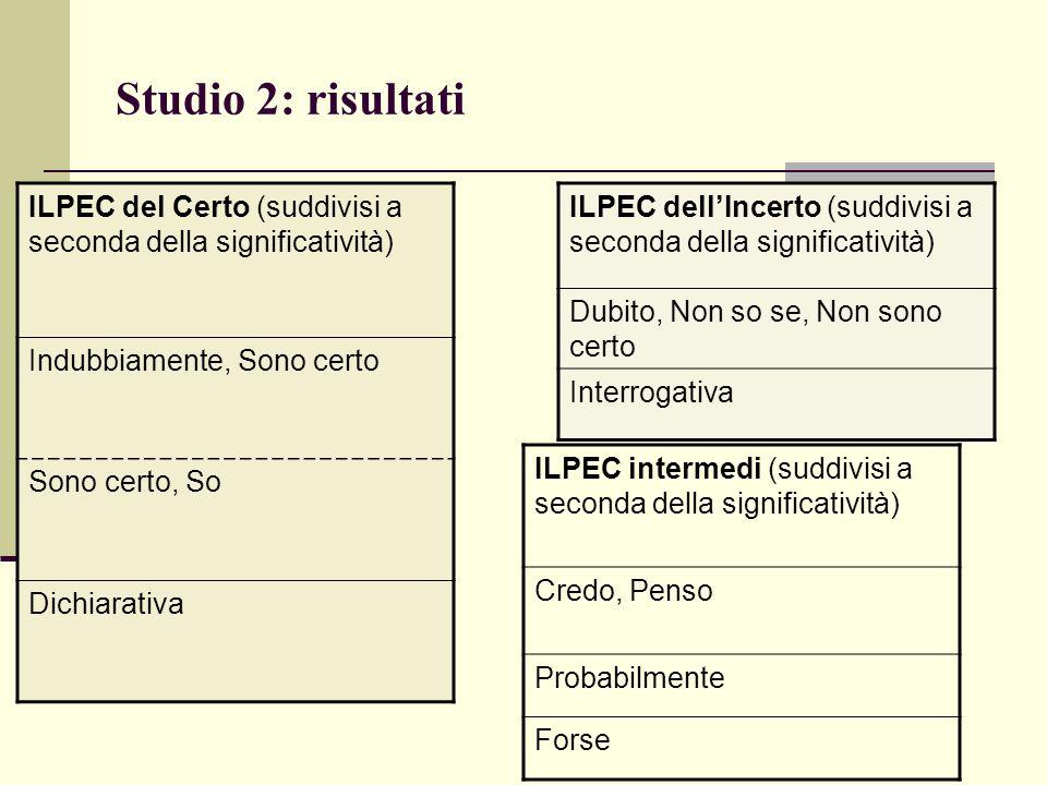 Studio 2: risultati ILPEC del Certo (suddivisi a seconda della significatività) Indubbiamente, Sono certo Sono certo, So Dichiarativa ILPEC dell'Incer