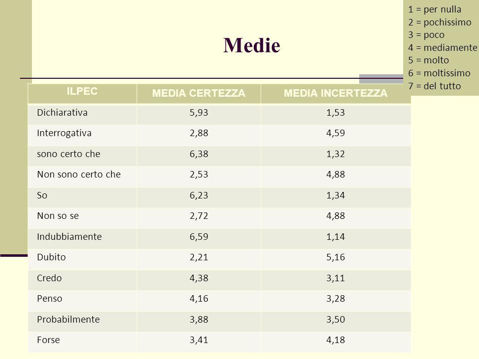 Medie ILPEC MEDIA CERTEZZAMEDIA INCERTEZZA Dichiarativa5,931,53 Interrogativa2,884,59 sono certo che6,381,32 Non sono certo che2,534,88 So6,231,34 Non