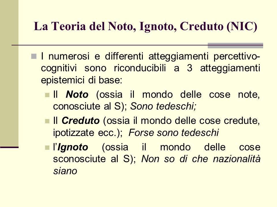 La Teoria del Noto, Ignoto, Creduto (NIC) I numerosi e differenti atteggiamenti percettivo- cognitivi sono riconducibili a 3 atteggiamenti epistemici