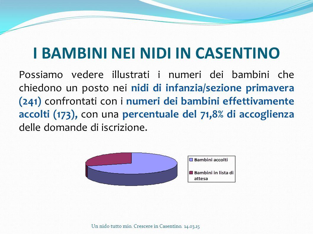 I BAMBINI NEI NIDI IN CASENTINO Possiamo vedere illustrati i numeri dei bambini che chiedono un posto nei nidi di infanzia/sezione primavera (241) con