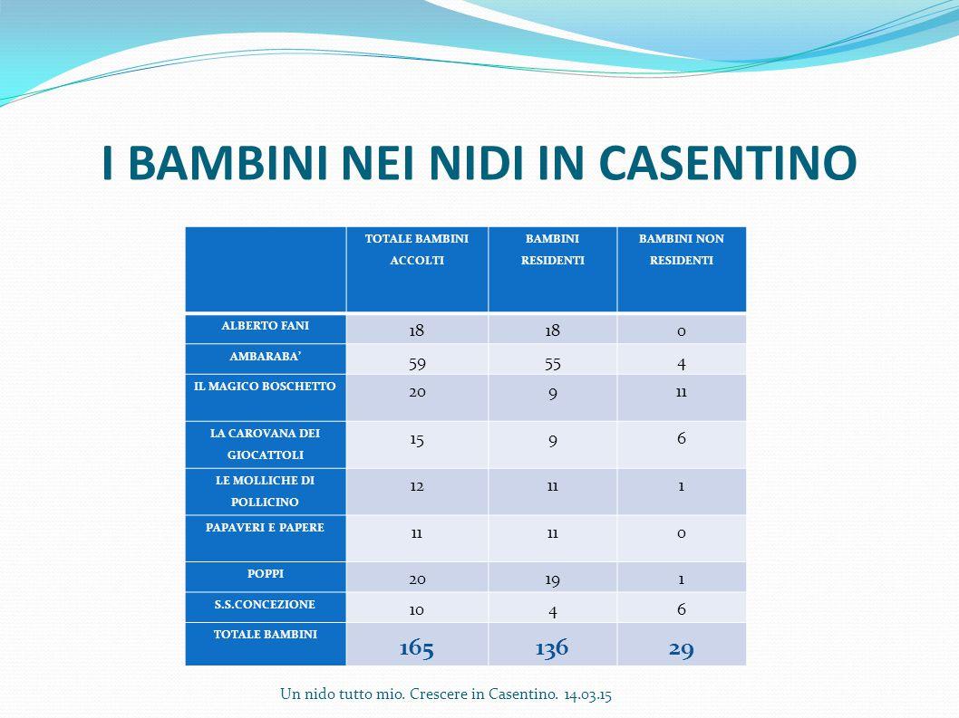I BAMBINI NEI NIDI IN CASENTINO TOTALE BAMBINI ACCOLTI BAMBINI RESIDENTI BAMBINI NON RESIDENTI ALBERTO FANI 18 0 AMBARABA' 59554 IL MAGICO BOSCHETTO 2