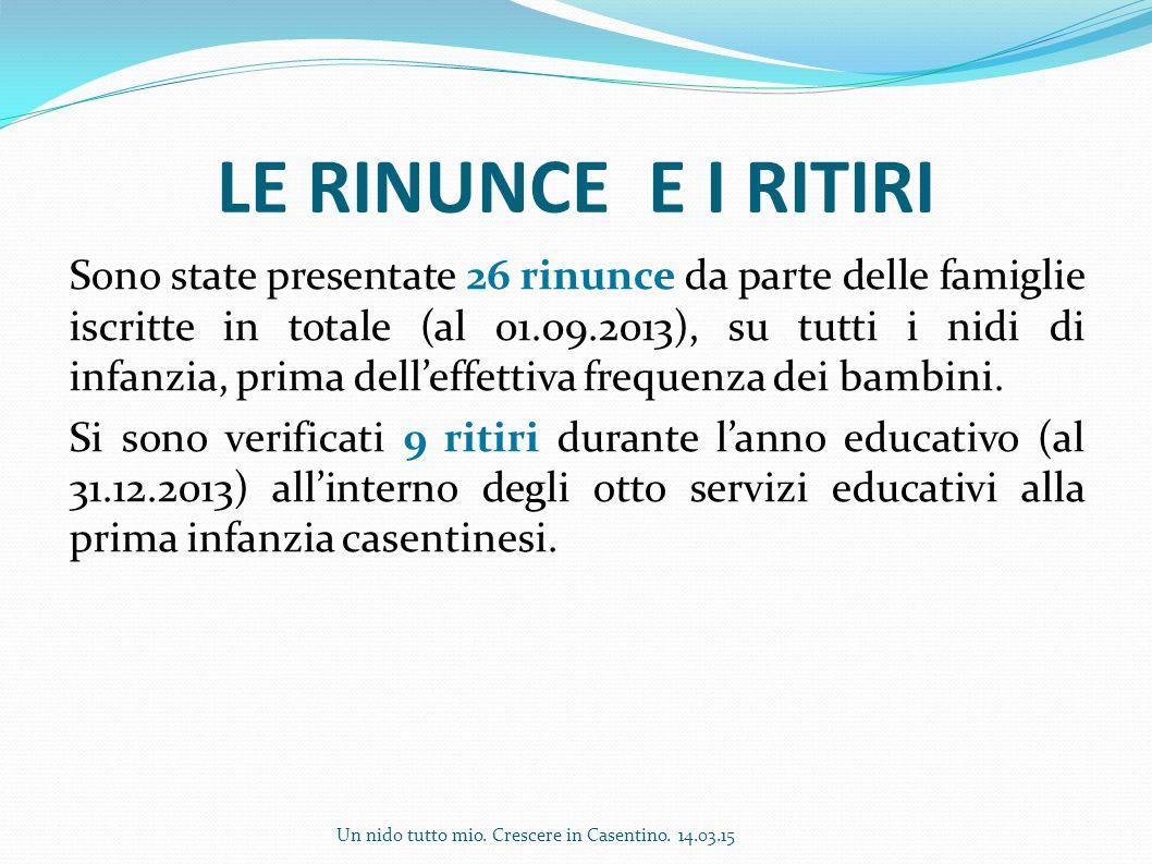 LE RINUNCE E I RITIRI Sono state presentate 26 rinunce da parte delle famiglie iscritte in totale (al 01.09.2013), su tutti i nidi di infanzia, prima