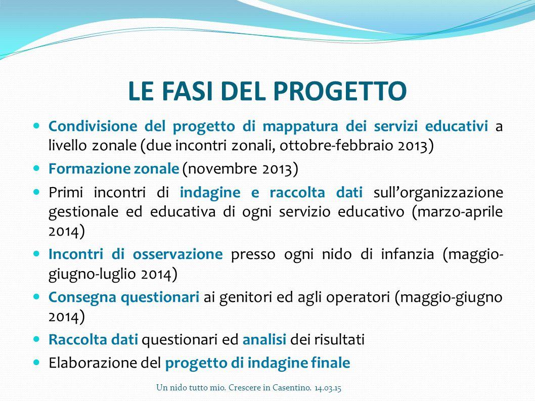 LE FASI DEL PROGETTO Condivisione del progetto di mappatura dei servizi educativi a livello zonale (due incontri zonali, ottobre-febbraio 2013) Formaz