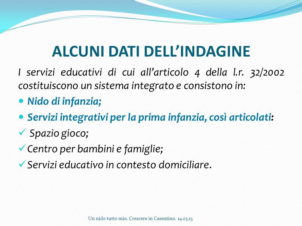 ALCUNI DATI DELL'INDAGINE I servizi educativi di cui all'articolo 4 della l.r. 32/2002 costituiscono un sistema integrato e consistono in: Nido di inf