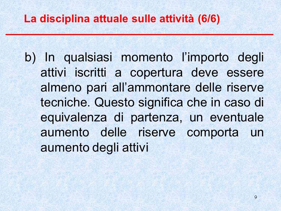9 La disciplina attuale sulle attività (6/6) b) In qualsiasi momento l'importo degli attivi iscritti a copertura deve essere almeno pari all'ammontare
