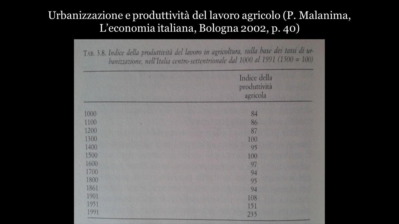 Urbanizzazione e produttività del lavoro agricolo (P. Malanima, L'economia italiana, Bologna 2002, p. 40)