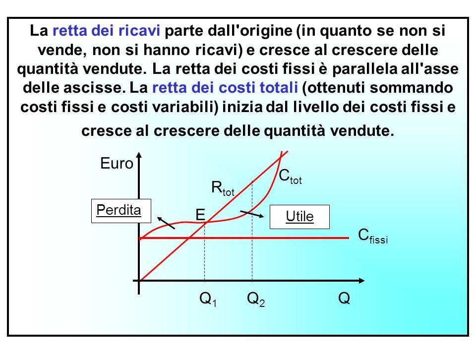 2 La retta dei ricavi parte dall'origine (in quanto se non si vende, non si hanno ricavi) e cresce al crescere delle quantità vendute. La retta dei co