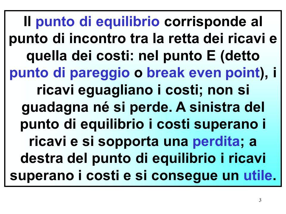 3 Il punto di equilibrio corrisponde al punto di incontro tra la retta dei ricavi e quella dei costi: nel punto E (detto punto di pareggio o break eve