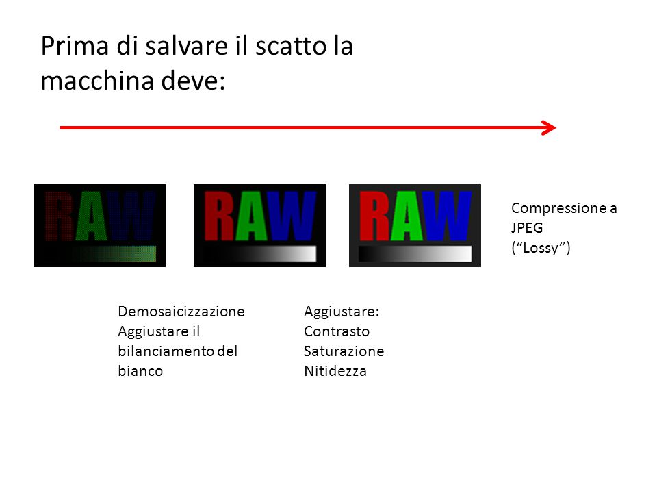 Demosaicizzazione Aggiustare il bilanciamento del bianco Aggiustare: Contrasto Saturazione Nitidezza Compressione a JPEG ( Lossy ) Prima di salvare il scatto la macchina deve: