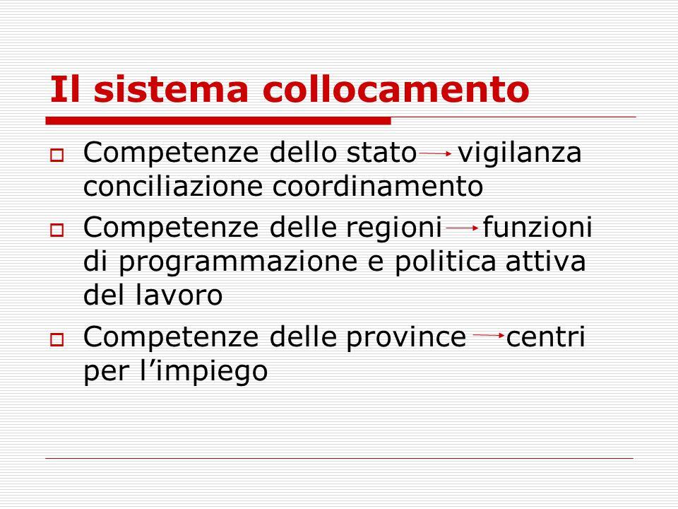 Il sistema collocamento  Competenze dello stato vigilanza conciliazione coordinamento  Competenze delle regioni funzioni di programmazione e politic