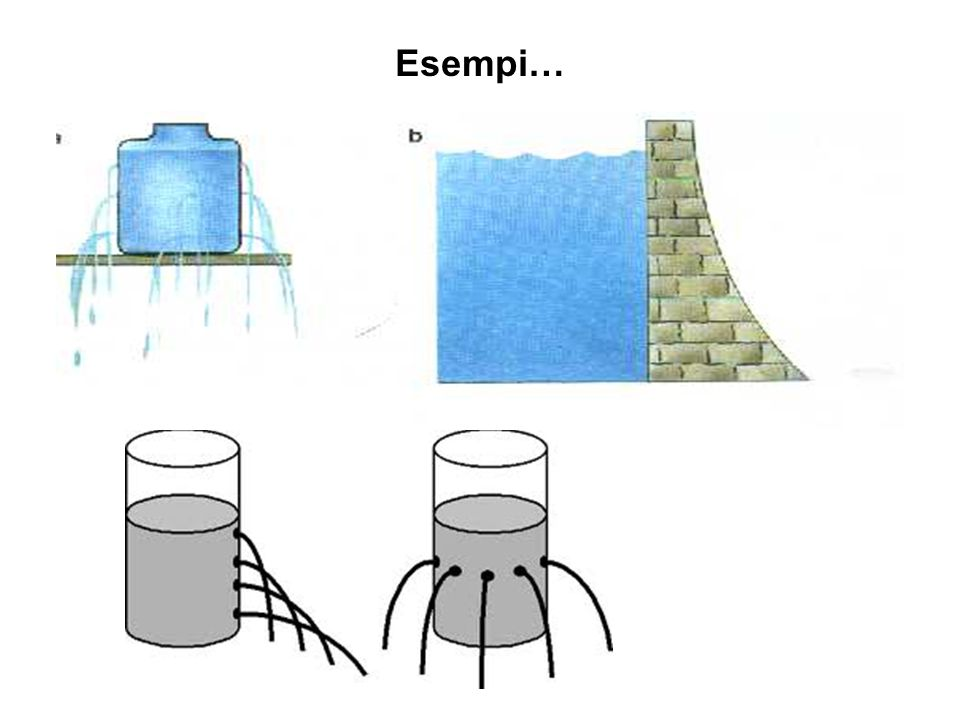 Esempi…