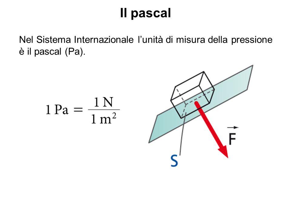 Il pascal Nel Sistema Internazionale l'unità di misura della pressione è il pascal (Pa).