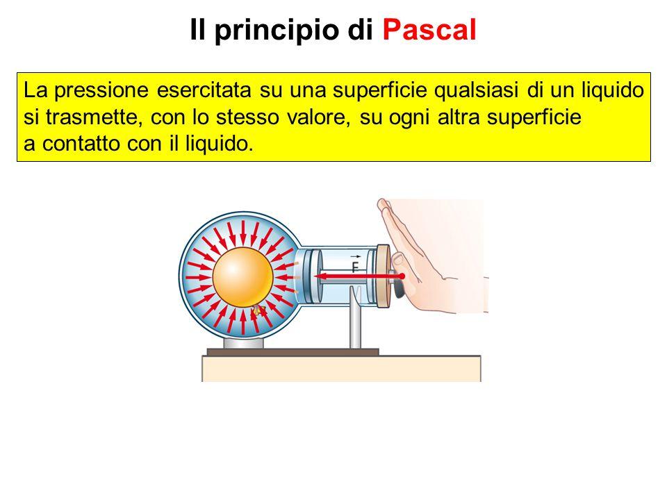 Il principio di Pascal La pressione esercitata su una superficie qualsiasi di un liquido si trasmette, con lo stesso valore, su ogni altra superficie