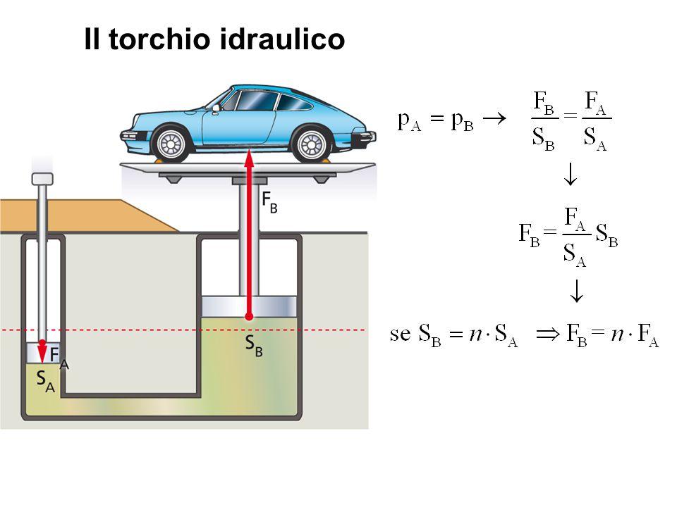 Dimostrazione della formula del torchio idraulico