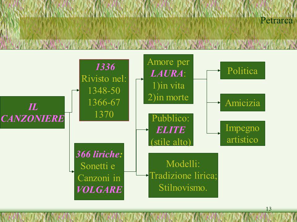 Petrarca 13 IL CANZONIERE 1336 Rivisto nel: 1348-50 1366-67 1370 366 liriche: Sonetti e Canzoni in VOLGARE Impegno artistico Amore per LAURA: 1)in vit