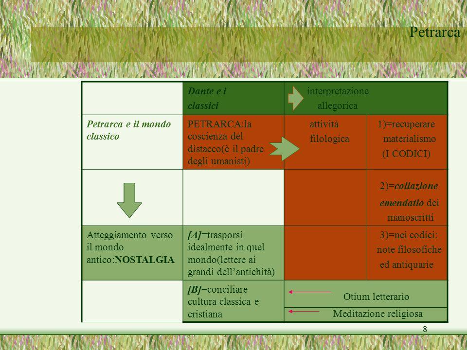 Petrarca 8 Dante e i classici interpretazione allegorica Petrarca e il mondo classico PETRARCA:la coscienza del distacco(è il padre degli umanisti) at