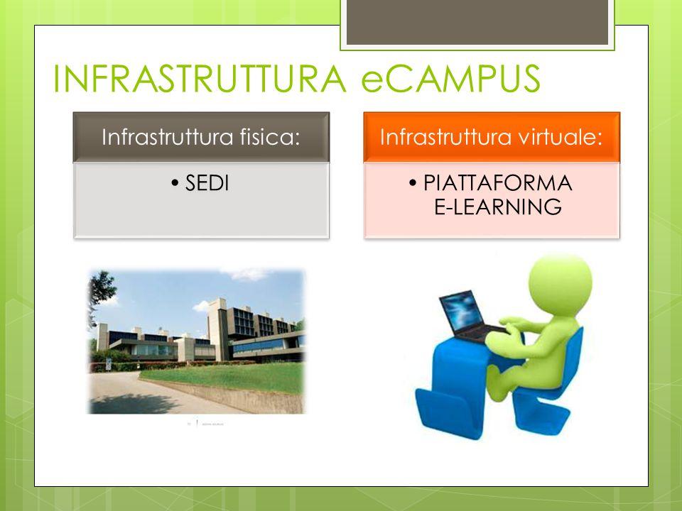 Infrastruttura fisica: SEDI Infrastruttura virtuale: PIATTAFORMA E-LEARNING INFRASTRUTTURA eCAMPUS