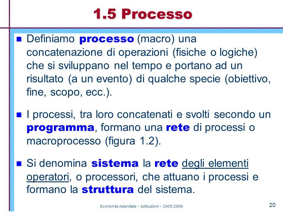 Economia Aziendale – Istituzioni – 2005/2006 20 Definiamo processo (macro) una concatenazione di operazioni (fisiche o logiche) che si sviluppano nel tempo e portano ad un risultato (a un evento) di qualche specie (obiettivo, fine, scopo, ecc.).