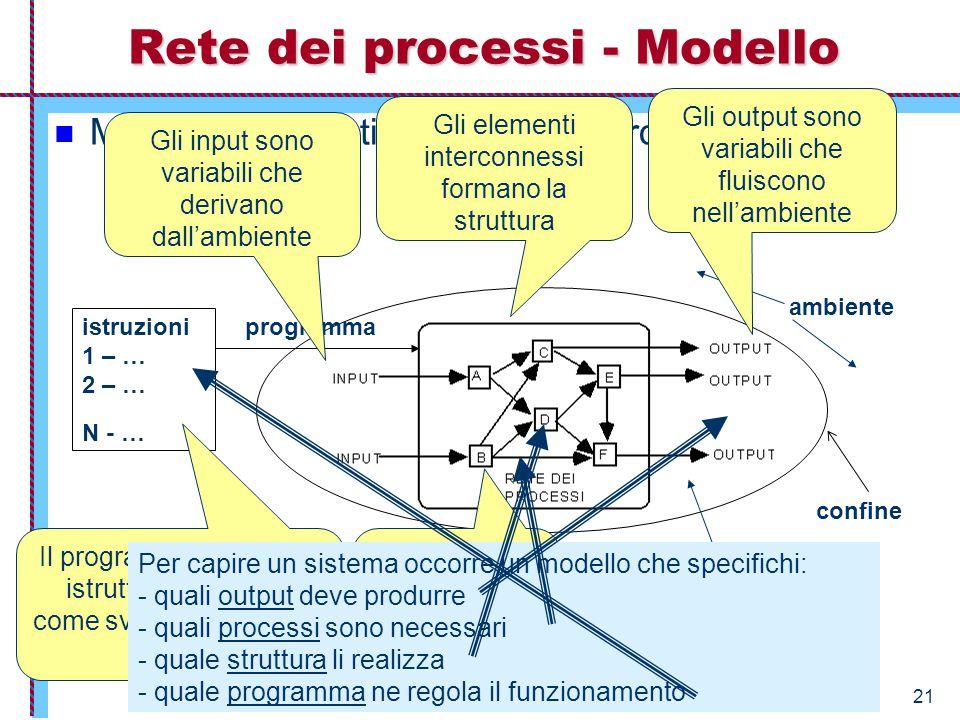 Economia Aziendale – Istituzioni – 2005/2006 21 Modello schematico di rete dei processi (fig.