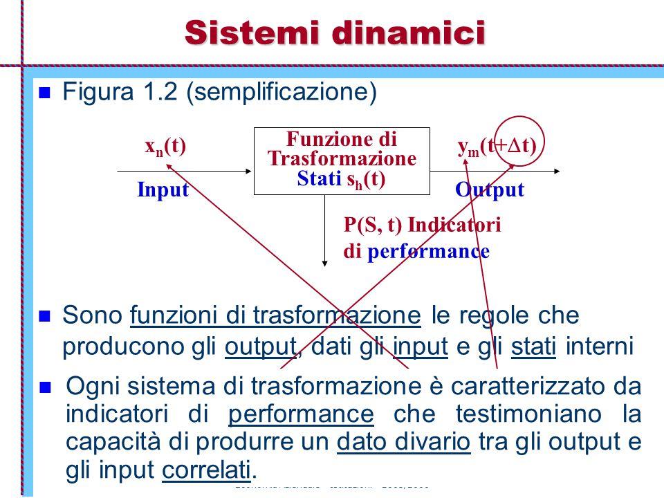 Economia Aziendale – Istituzioni – 2005/2006 26 Figura 1.2 (semplificazione) Sono funzioni di trasformazione le regole che producono gli output, dati gli input e gli stati interni Sistemi dinamici Funzione di Trasformazione Stati s h (t) x n (t) y m (t+  t) P(S, t) Indicatori di performance InputOutput E' importante notare che tra le x e le y decorre un certo periodo  t denominato ciclo del processo di trasformazione.