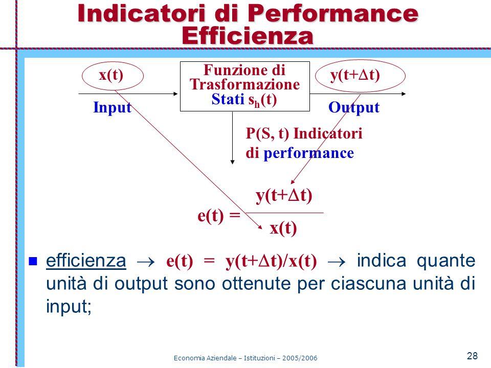 Economia Aziendale – Istituzioni – 2005/2006 28 efficienza  e(t) = y(t+  t)/x(t)  indica quante unità di output sono ottenute per ciascuna unità di input; Indicatori di Performance Efficienza Funzione di Trasformazione Stati s h (t) x(t) y(t+  t) P(S, t) Indicatori di performance InputOutput y(t+  t) x(t) e(t) =