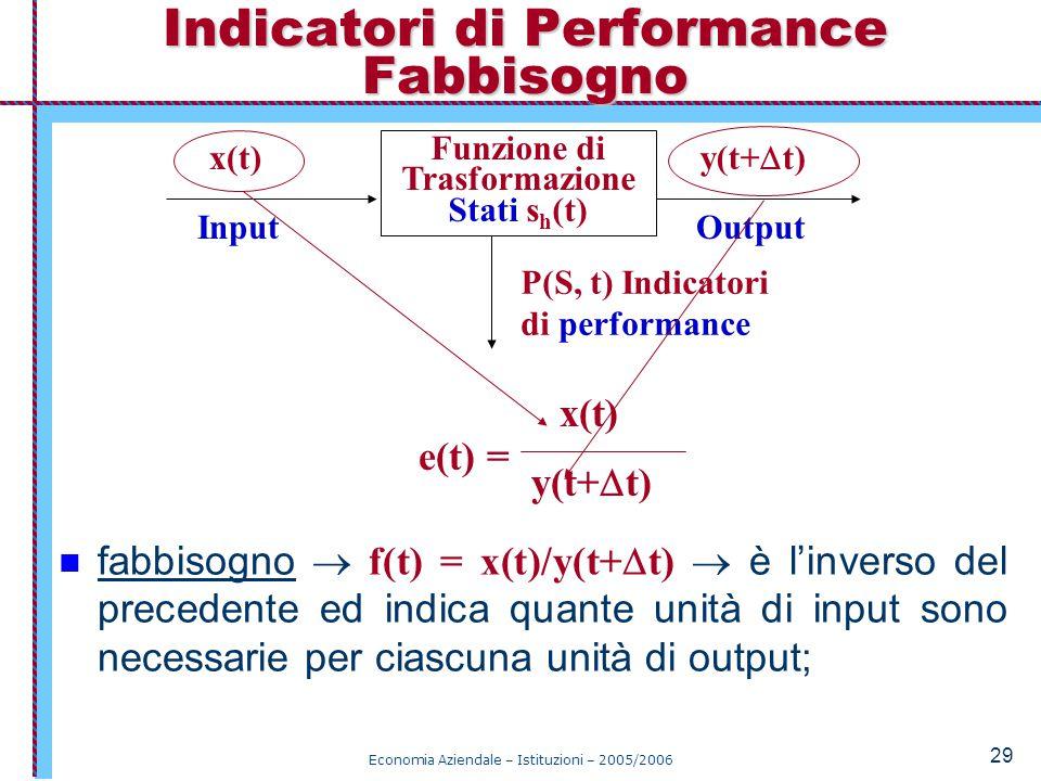 Economia Aziendale – Istituzioni – 2005/2006 29 fabbisogno  f(t) = x(t)/y(t+  t)  è l'inverso del precedente ed indica quante unità di input sono necessarie per ciascuna unità di output; Indicatori di Performance Fabbisogno Funzione di Trasformazione Stati s h (t) x(t) y(t+  t) P(S, t) Indicatori di performance InputOutput x(t) y(t+  t) e(t) =
