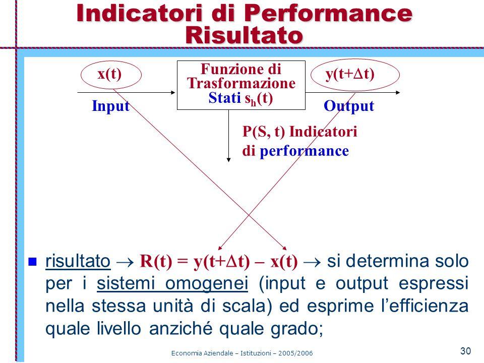 Economia Aziendale – Istituzioni – 2005/2006 30 risultato  R(t) = y(t+  t) – x(t)  si determina solo per i sistemi omogenei (input e output espressi nella stessa unità di scala) ed esprime l'efficienza quale livello anziché quale grado; Indicatori di Performance Risultato Funzione di Trasformazione Stati s h (t) x(t) y(t+  t) P(S, t) Indicatori di performance InputOutput