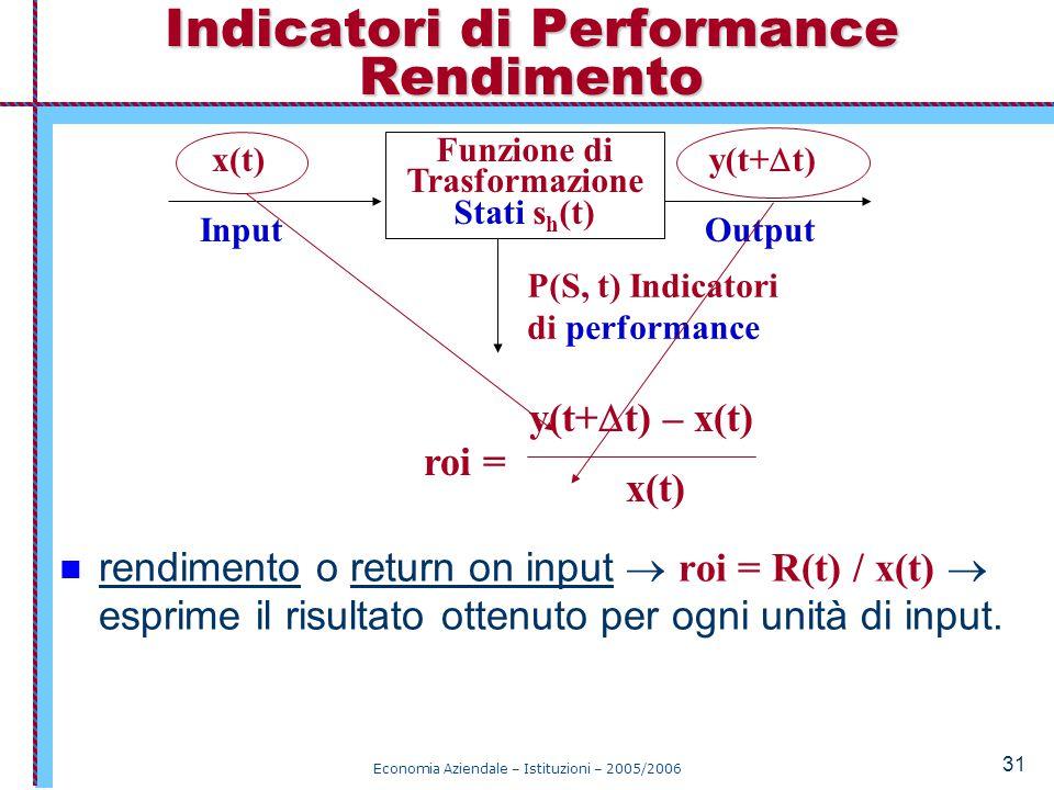 Economia Aziendale – Istituzioni – 2005/2006 31 rendimento o return on input  roi = R(t) / x(t)  esprime il risultato ottenuto per ogni unità di input.