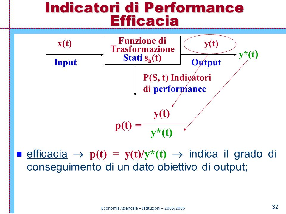 Economia Aziendale – Istituzioni – 2005/2006 32 efficacia  p(t) = y(t)/y*(t)  indica il grado di conseguimento di un dato obiettivo di output; Indicatori di Performance Efficacia Funzione di Trasformazione Stati s h (t) x(t) y(t) P(S, t) Indicatori di performance InputOutput y*(t ) y(t) y*(t) p(t) =