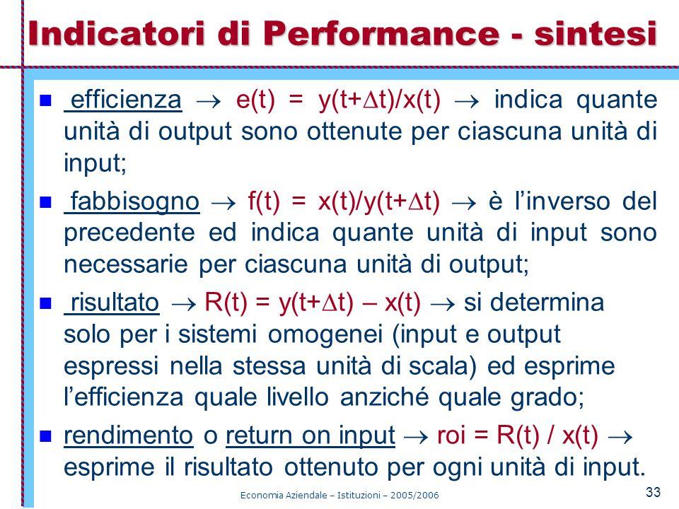 Economia Aziendale – Istituzioni – 2005/2006 33 efficienza  e(t) = y(t+  t)/x(t)  indica quante unità di output sono ottenute per ciascuna unità di input; fabbisogno  f(t) = x(t)/y(t+  t)  è l'inverso del precedente ed indica quante unità di input sono necessarie per ciascuna unità di output; risultato  R(t) = y(t+  t) – x(t)  si determina solo per i sistemi omogenei (input e output espressi nella stessa unità di scala) ed esprime l'efficienza quale livello anziché quale grado; rendimento o return on input  roi = R(t) / x(t)  esprime il risultato ottenuto per ogni unità di input.